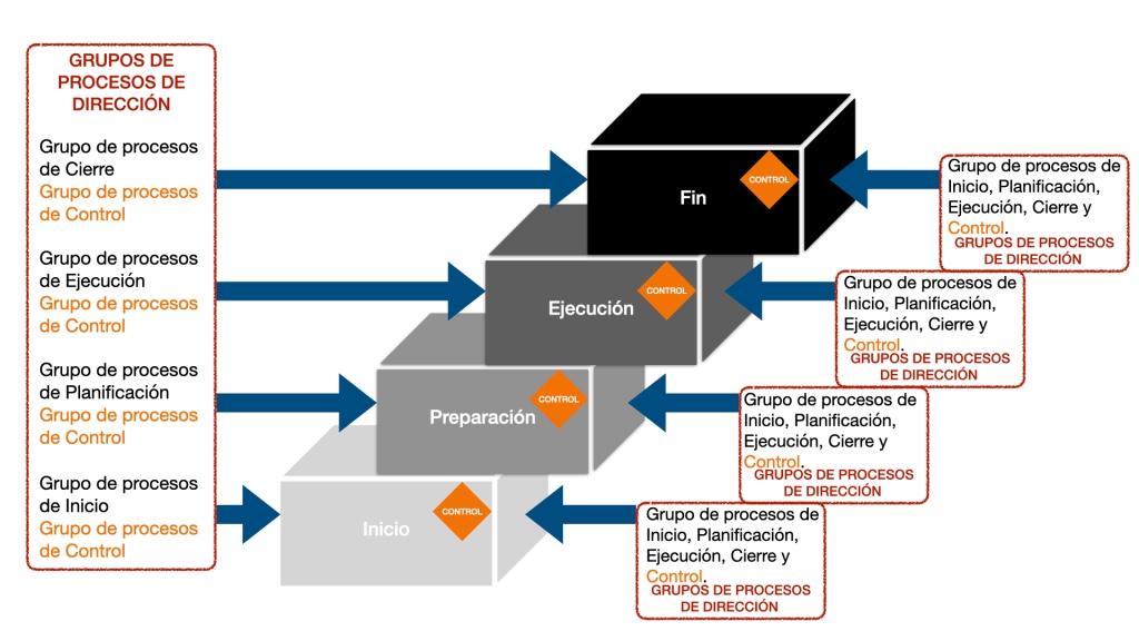 Busca representar la relación que existe entre los procesos de dirección de proyectos, y sus etapas del ciclo de vida, desde una perspectiva general (el proyecto como un todo) y desde una perspectiva de fase.